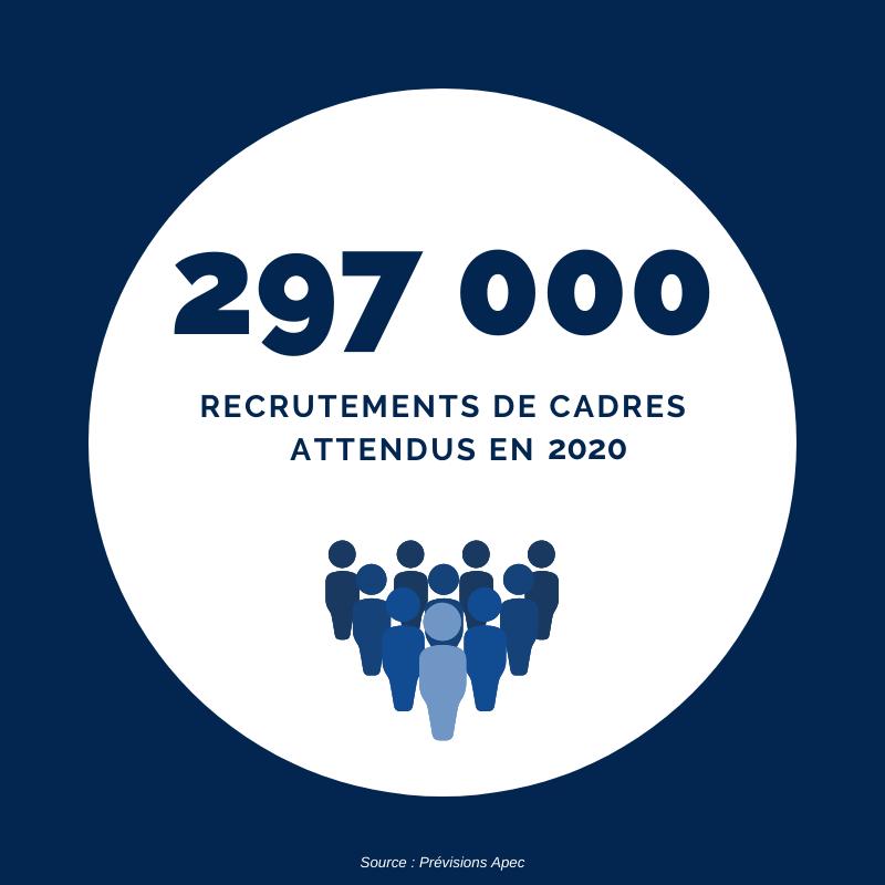 297 000 recrutements attendus